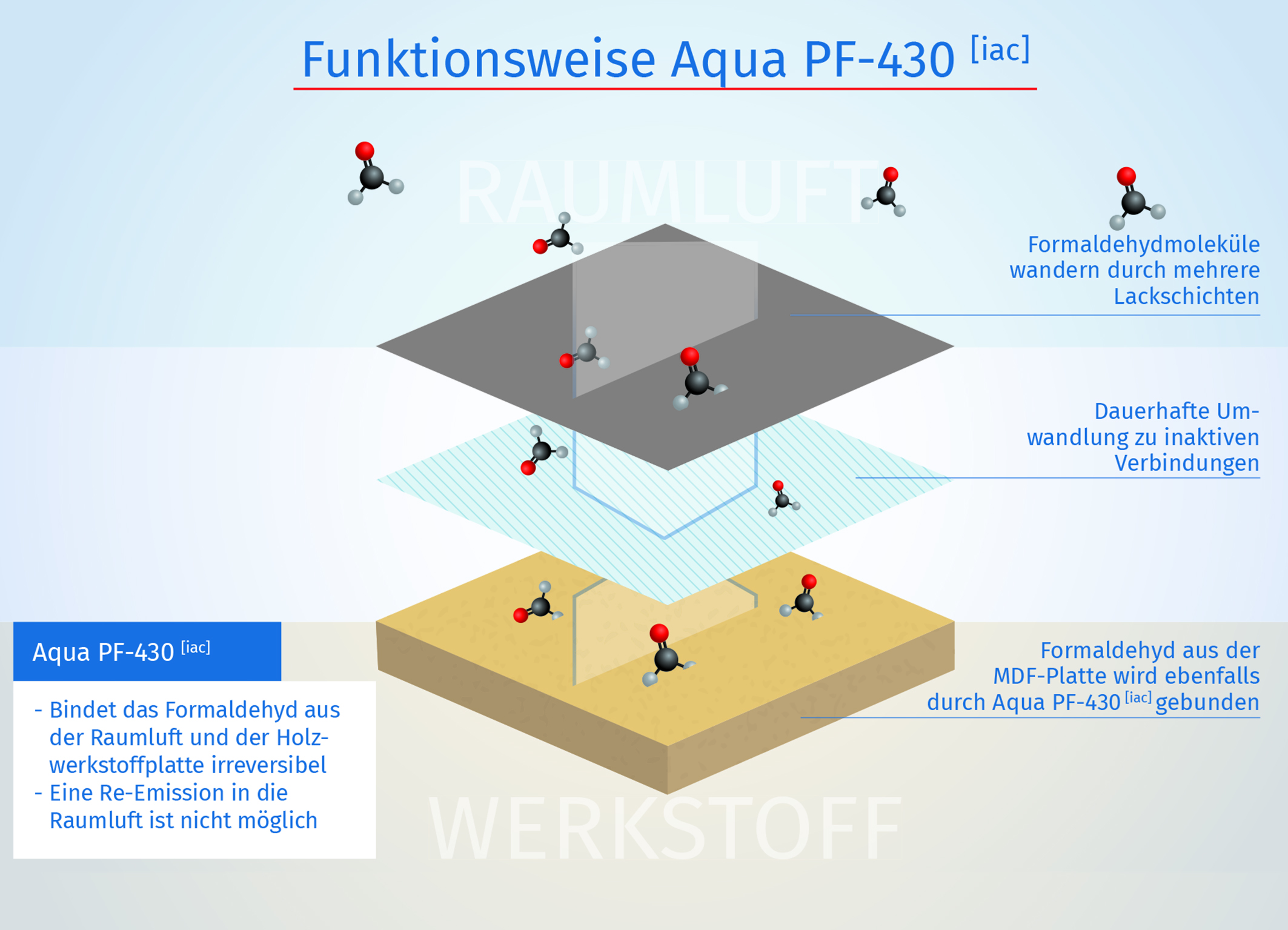 Funktionsweise: Der Pigmentfüller bindet Formaldehyd aus der Raumluft und der Holzwerkstoffplatte (Bild: Remmers).